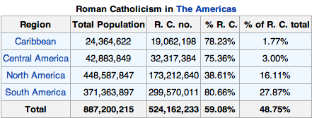 Catholics in the Americas