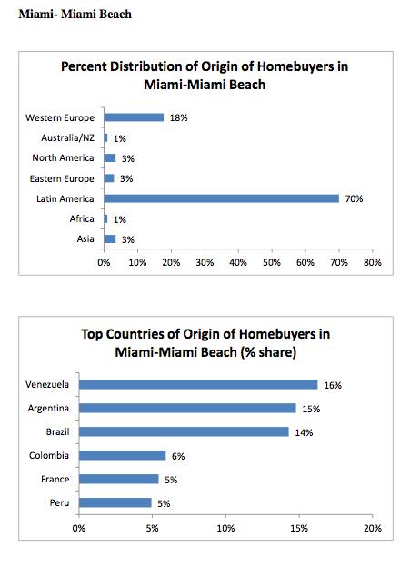 Miami Realtors Guide