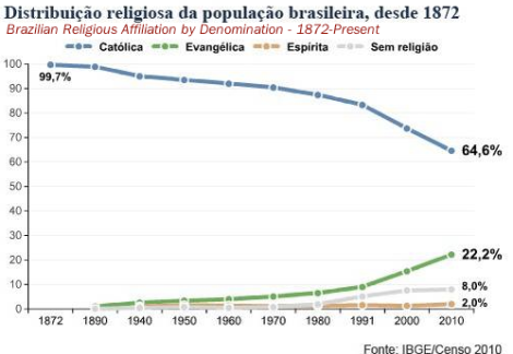 A church in crisis - Credit: Brazilian Census and Globo