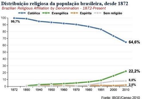 A church in crisis - Credit: Brazilian Census and Globo