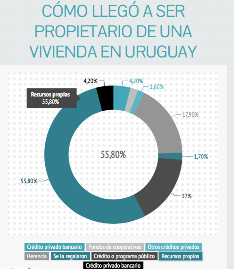 Uruguay mortgages